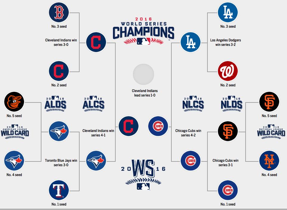 2016 MLB ワールドシリーズ カブスvsインディアンズ第1戦 - 萬蔵庵 ...