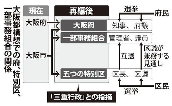 大阪「都」構想の嘘6 特別区・一...