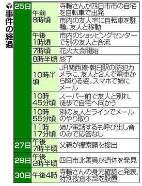 三重 県 中 3 女子 死亡 事件