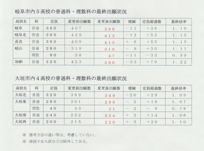 状況 高校 岐阜 県 出願