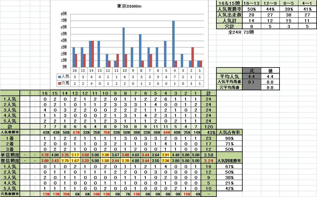 東京D1600m馬番別成績重馬場回復期