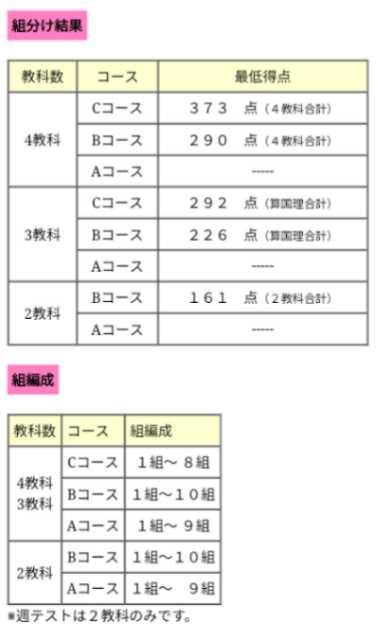 5 組み 四谷 年 大塚 分け テスト