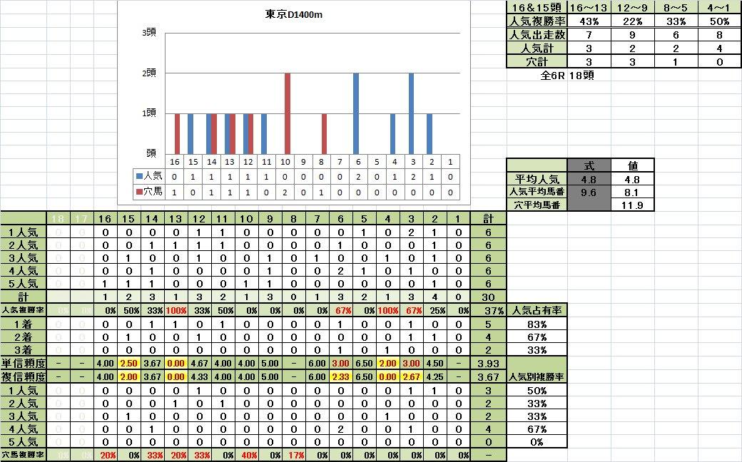 東京D1400m不良馬場回復期馬番別成績