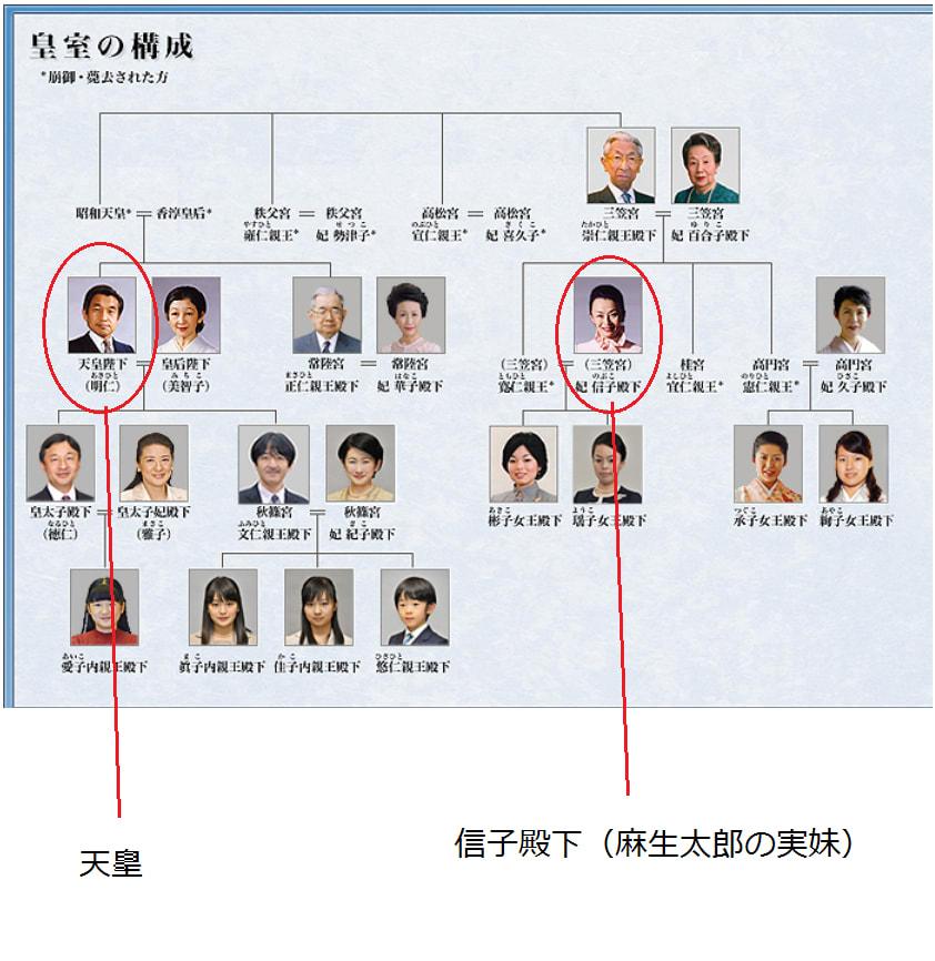 今上天皇と麻生太郎元総理とノリスケさんとマスオさんの兄の親戚関係