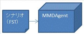 MMDAgentの外部仕様拡張の図