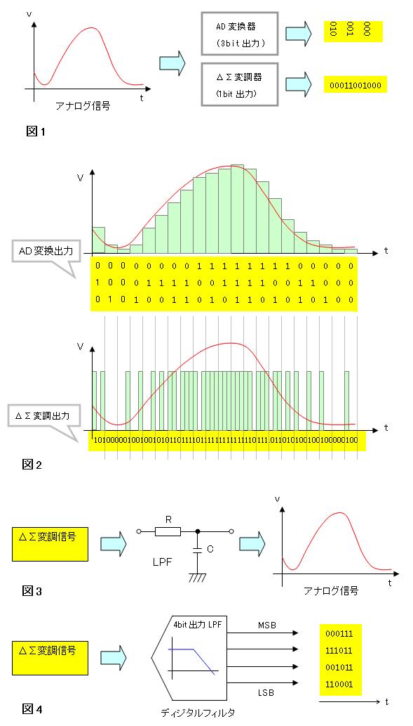 ΔΣ変調とAD変換 - electric