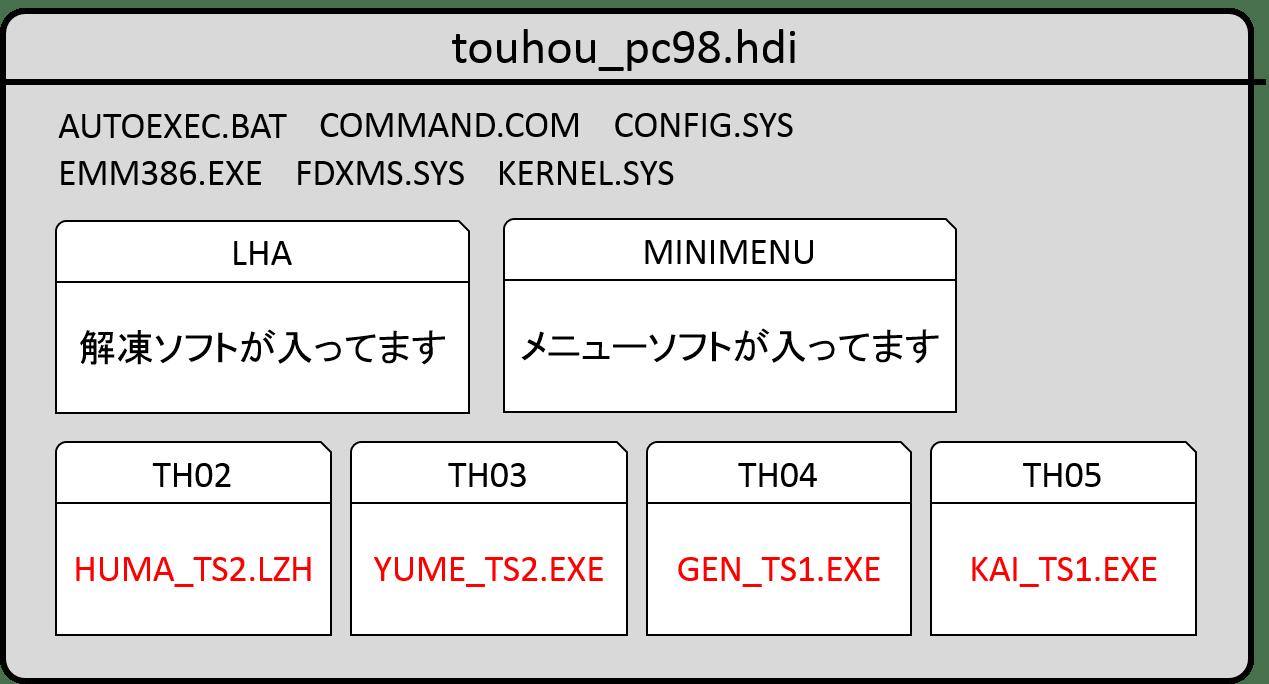 Pc98 hdi