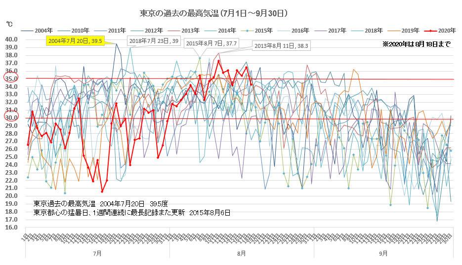 夏 2020 気温 年