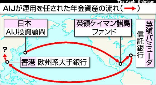 日本からケイマン諸島に個人投資...