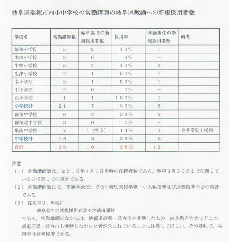 異動 2020 市 小学校 横浜