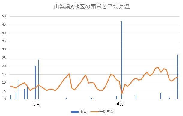 雨量と平均気温のグラフ