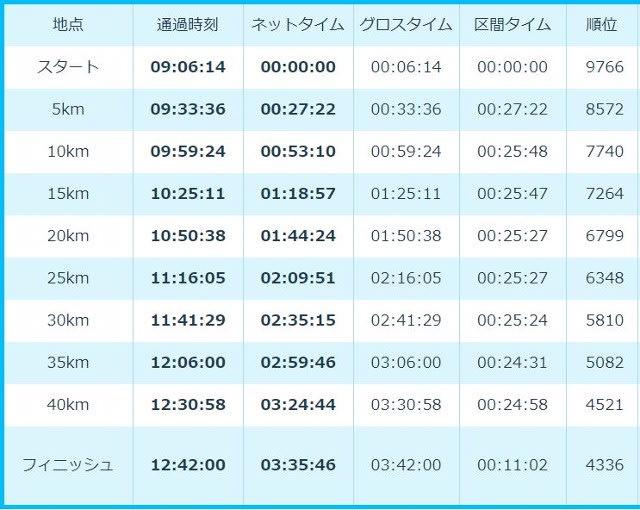大阪マラソン 速報