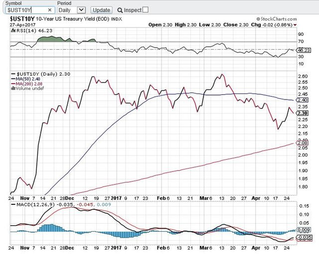 米10年債利回りリアルタイム