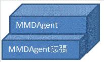 MMDAgentの内部仕様拡張の図