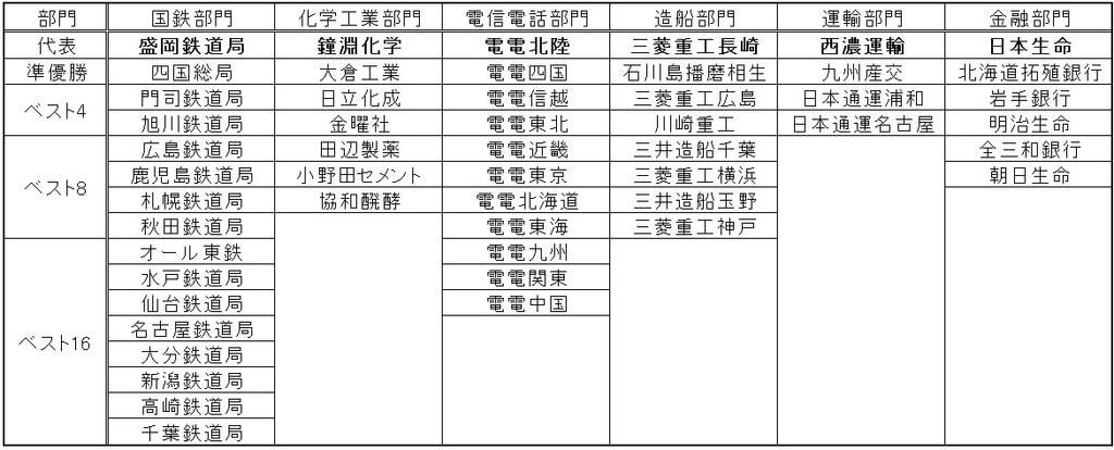産業対抗野球大会史(10)そして日本選手権へ - データで探る野球史
