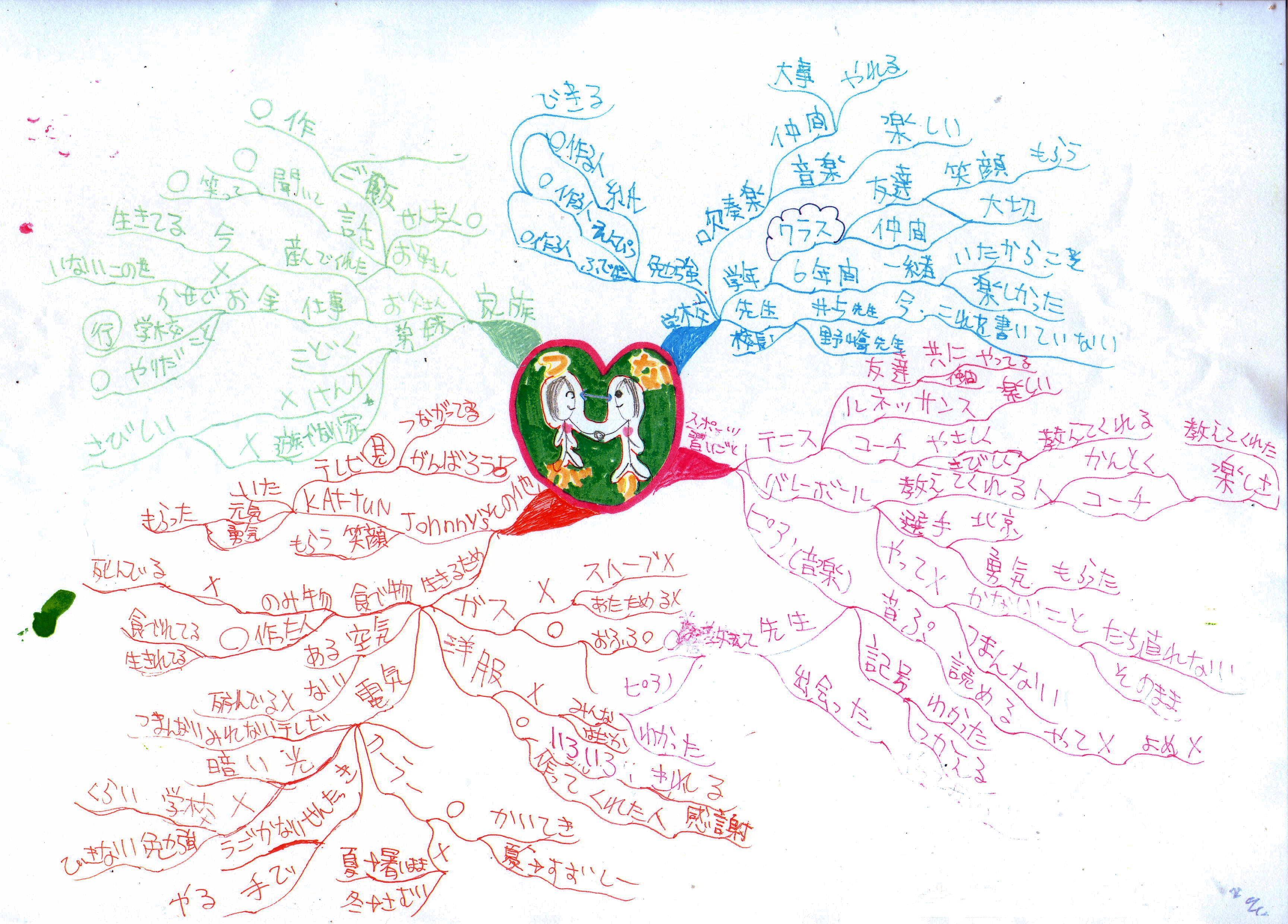 「マインドマップ活用授業(国語)」のブログ記事一覧(4ページ ...