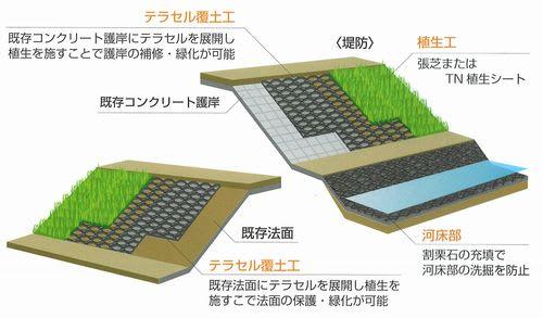 テラセル覆土工法 - 昭和工業は...