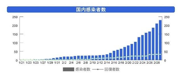 日本 コロナ 感染 者 グラフ