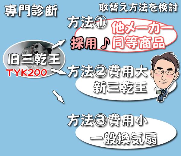 三乾王TYK200取り替え方法を検討