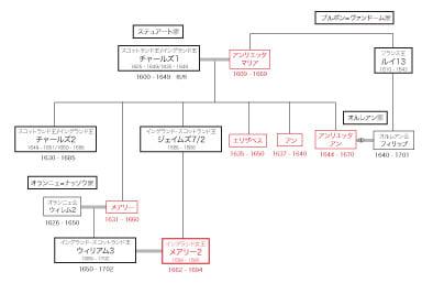 王室 家 系図 イギリス アーサー王家系図