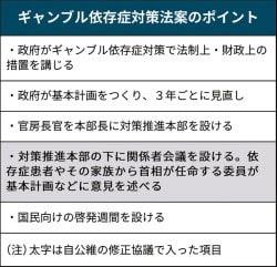 2018 05 15 ギャンブル依存症対策で修正合意【保管記事】