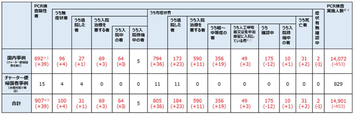江東 区 感染 者 数