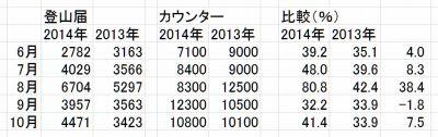 登山道届の件数は八橋警察署発表(大山遭難防止協会)。カウンターの方は環境省