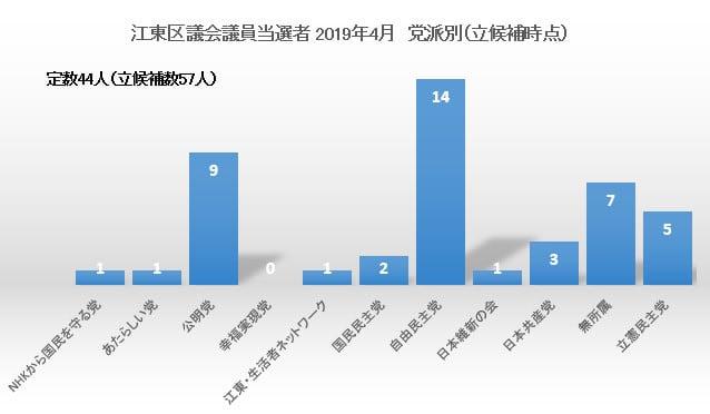 参議院 選挙 速報 2019