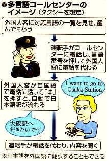 多言語コールセンターのイメージ