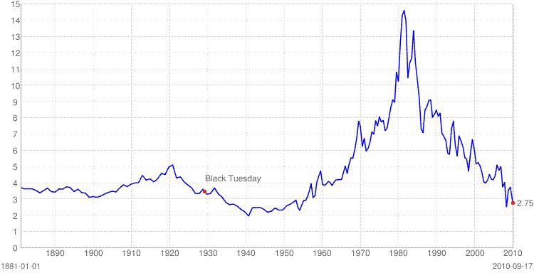 利回り 債 10 年