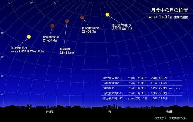 1月31日夜・皆既月食