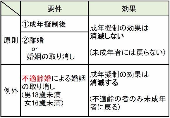 民法上の成年と成年擬制 - 前 京丹波町議会議員 山崎裕二 活動誌 ブログ版