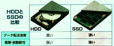 HDDとSSDの比較1