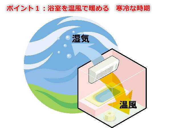 浴室を温風で暖める