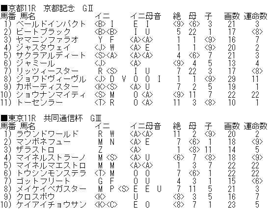 通信 ナンバーズ 4