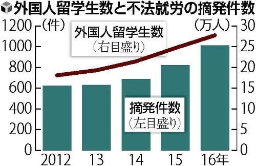 留学生の不法就労が増加、昨年は...