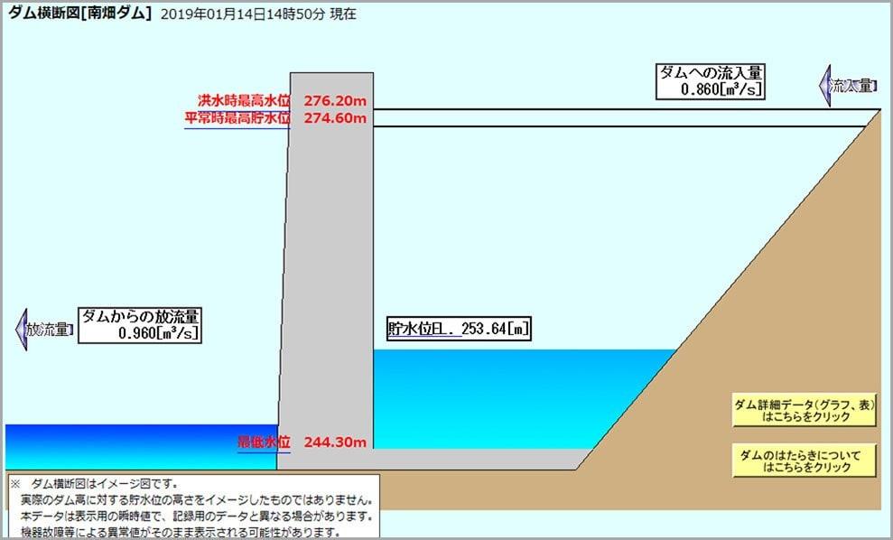 福岡 ダム 貯水