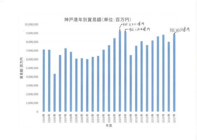 平成29年(2017)神戸港の貿易額...