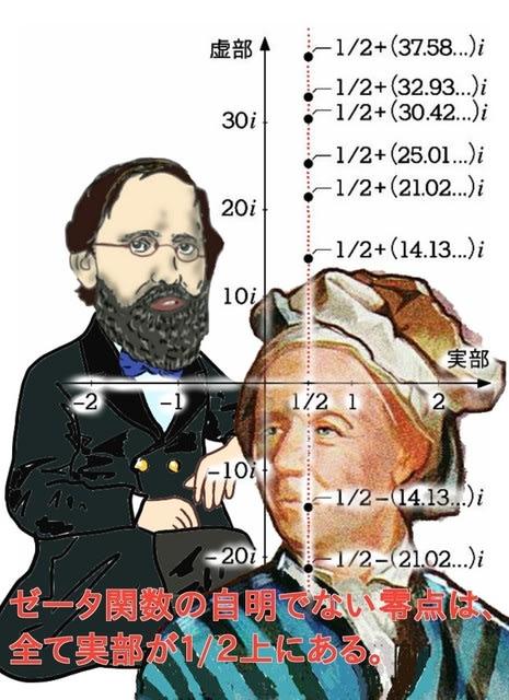 リーマン予想と素数の謎、旧その1...