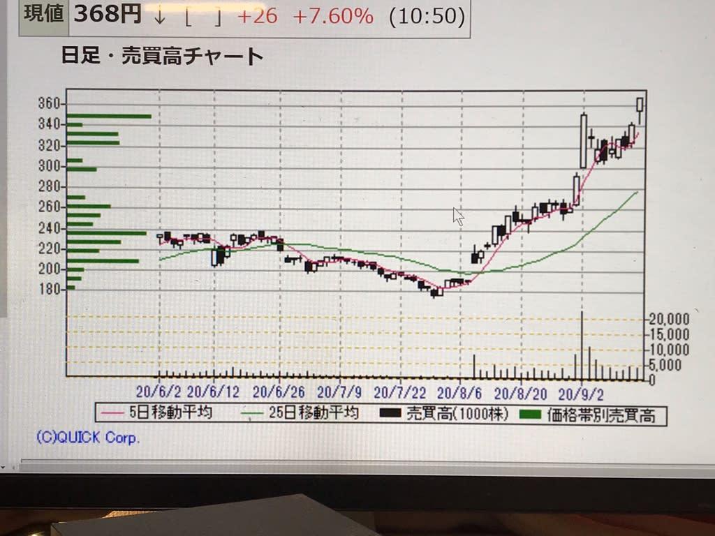 タワー 株価 ブロードバンド