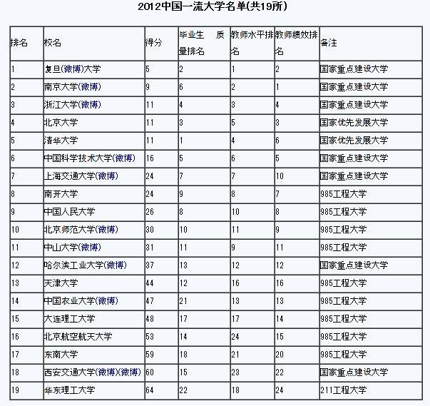 中国の一流大学 - 呉明憲コンサ...