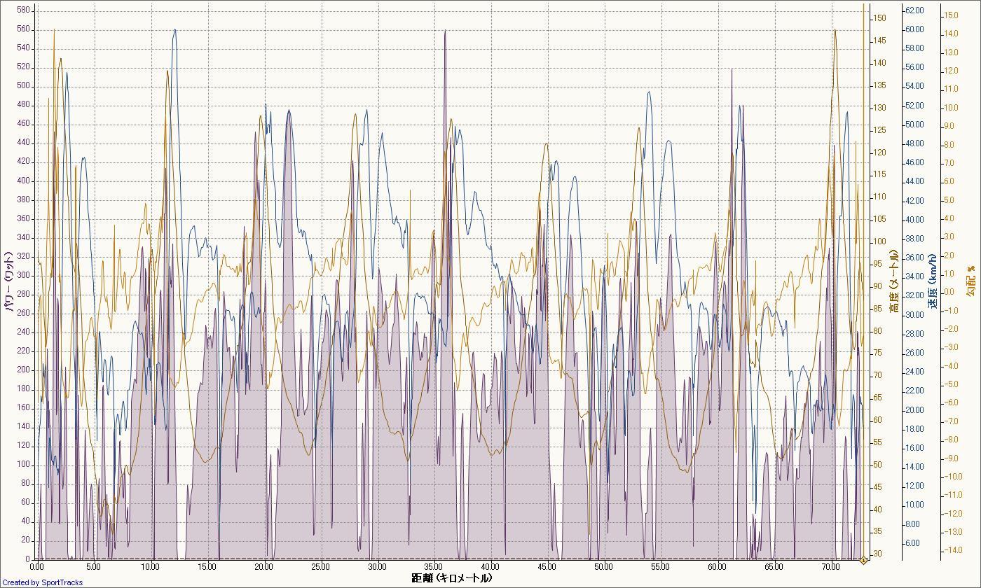 三つ池周回 2011-07-31, パワー - 距離.jpg