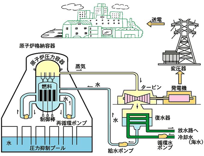 Boilingwaterreactor1