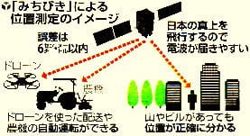 「みちびき」による位置測定のイメージ図