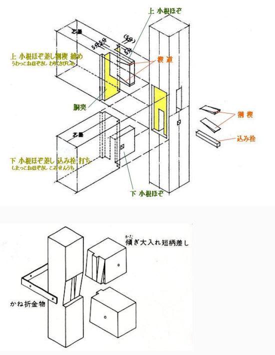 日本の建物づくりを支えてきた技術-20の補足・・・・「小根ほぞ差し」「胴突(胴附)」 , 建築をめぐる話・・・・つくることの原点を考える 下山眞司