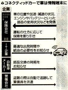 コネクティッドカーで車は情報端末に
