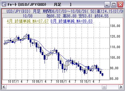 ドル円(月足)