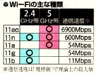 Wi-Fiの主な種類
