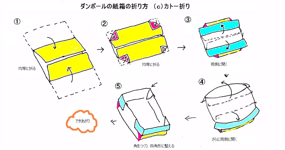 ダンボールの紙箱の作り方 ...