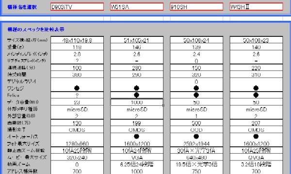 全機種スペック比較表(4機種同時表示・・エクセル表) - 必読 ...